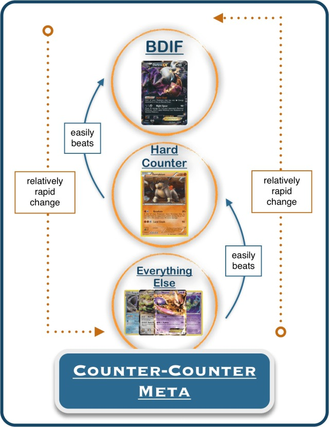 counter-counter metagame
