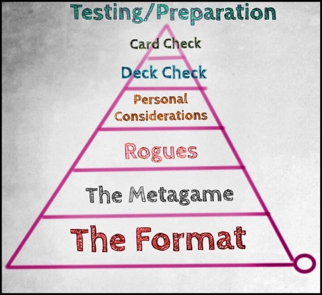 erik nance testing preparation pyramid
