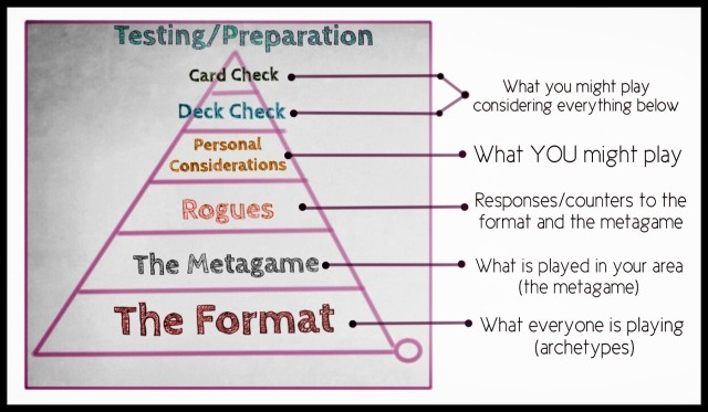 erik nance testing preparation pyramid explained