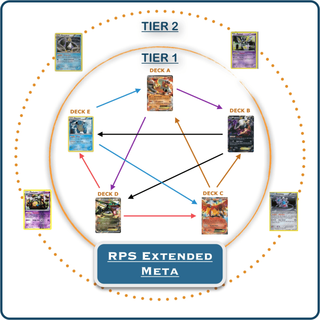rps extended metagame