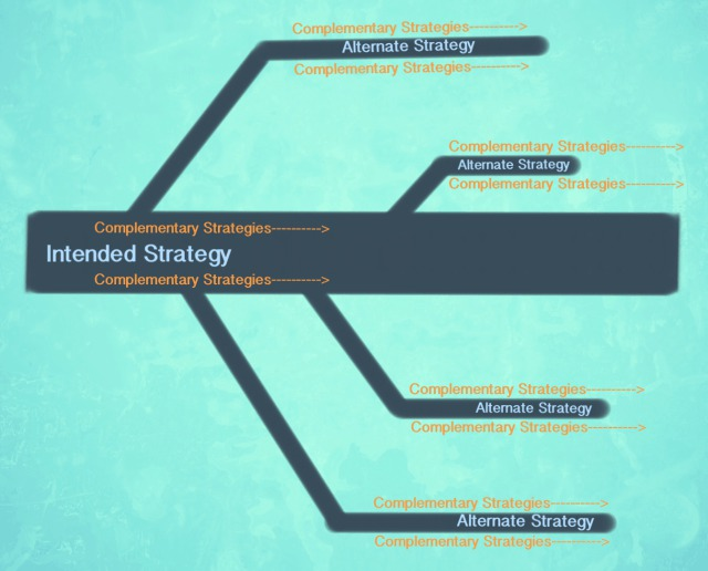 strategy mind map