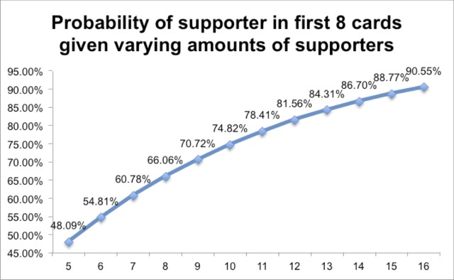supporter probability