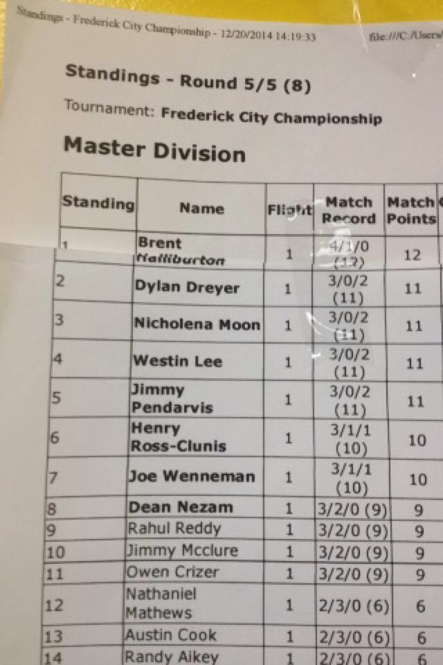 frederick city championship standings 2015